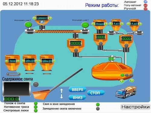 Автоматическая система управления (АСУ) MixMaster